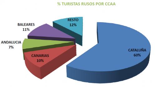 Distribución del número de turistas rusos por comunicades autónomas