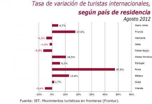 La tabla muestra el aumento de visitas de turistas rusos respecto al año pasado